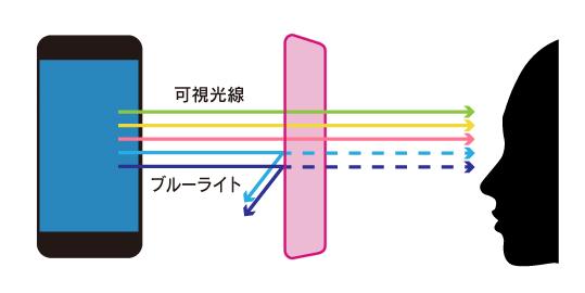 ブルーライトイメージ